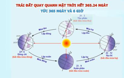 Chu kỳ trái đất quay quanh mặt trời và tại sao có ngày nhuận